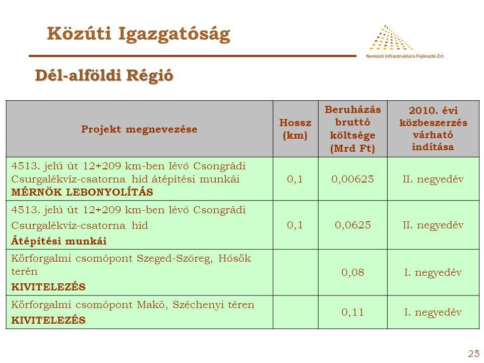 Közúti Igazgatóság Dél-alföldi Régió Projekt megnevezése Hossz (km)