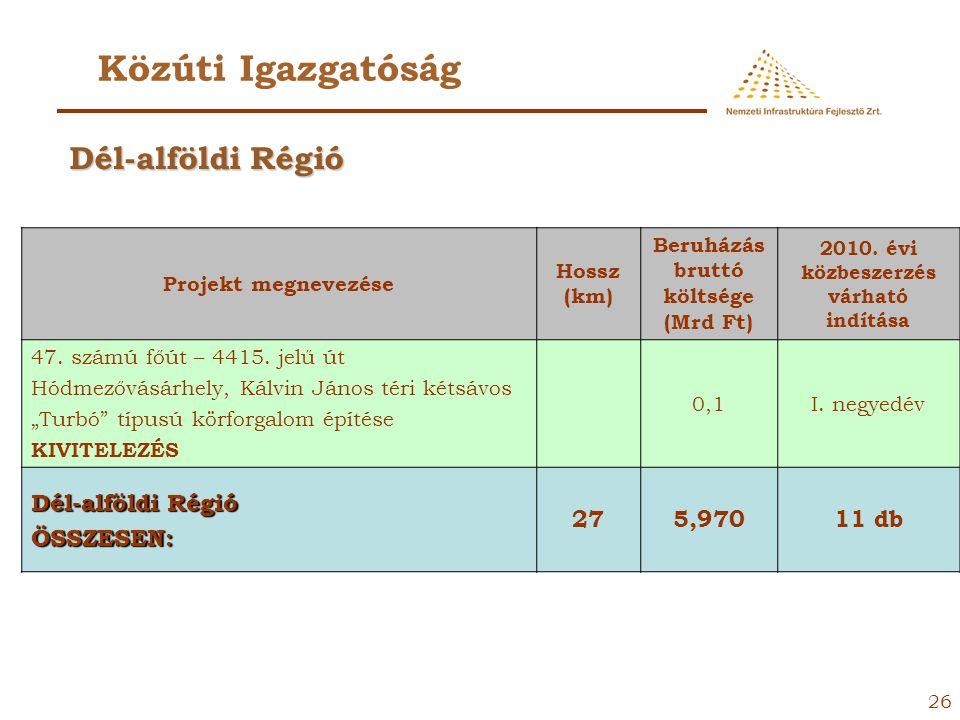 Közúti Igazgatóság Dél-alföldi Régió Dél-alföldi Régió ÖSSZESEN: 27