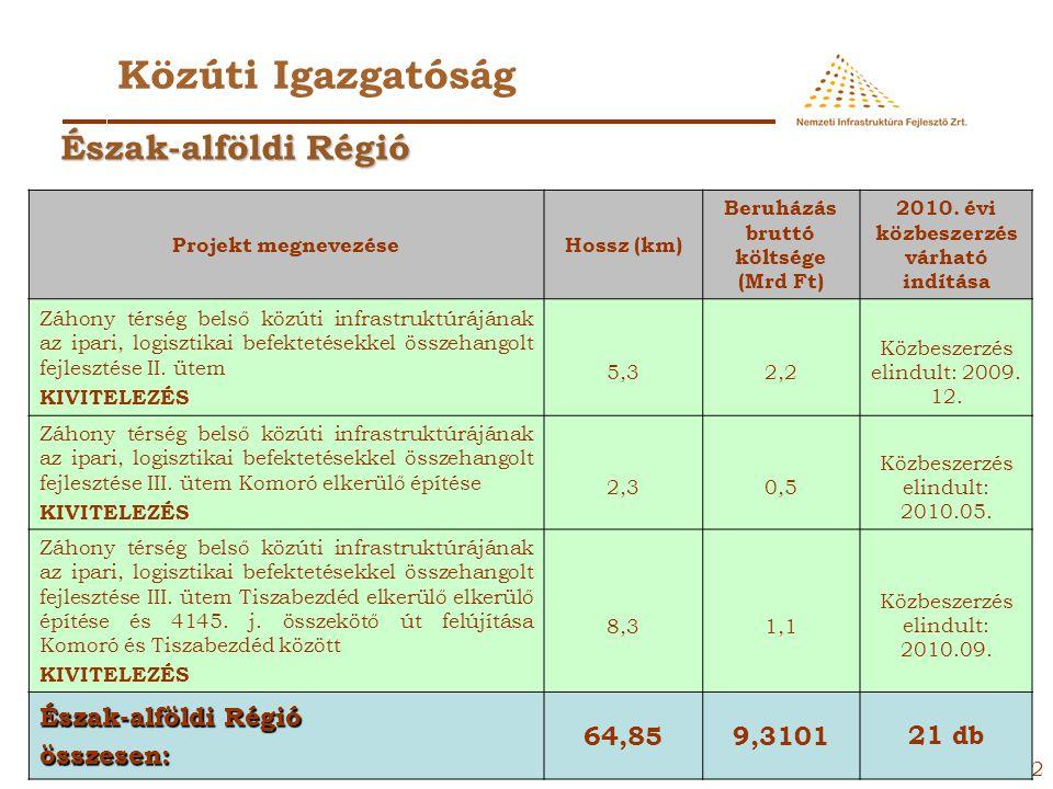 Közúti Igazgatóság Észak-alföldi Régió Észak-alföldi Régió összesen: