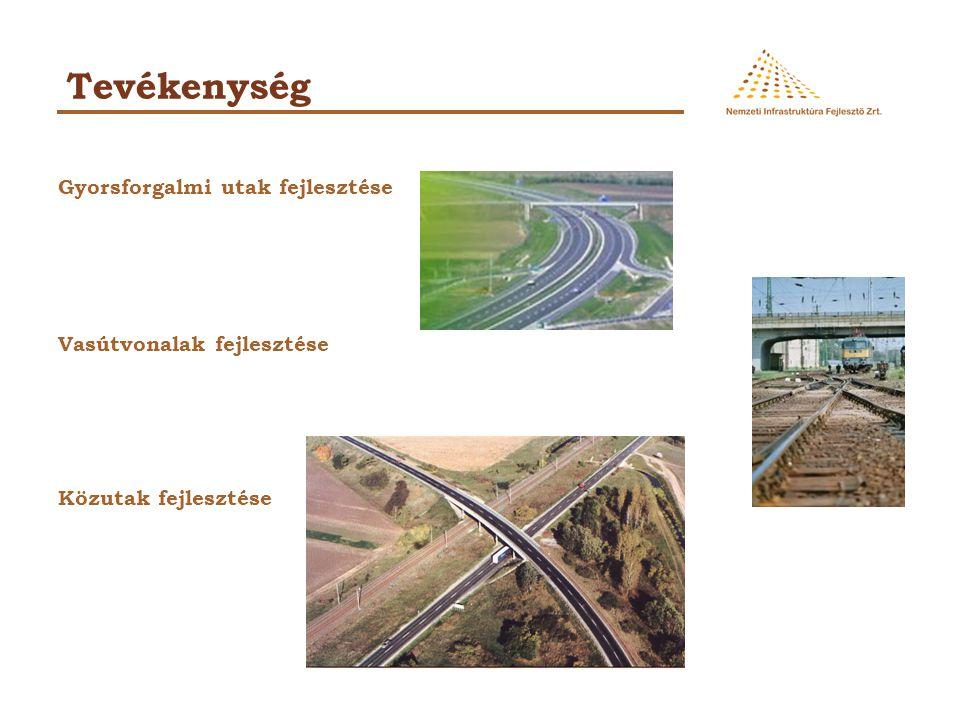Tevékenység Gyorsforgalmi utak fejlesztése Vasútvonalak fejlesztése