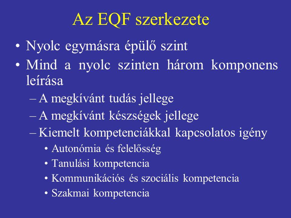 Az EQF szerkezete Nyolc egymásra épülő szint