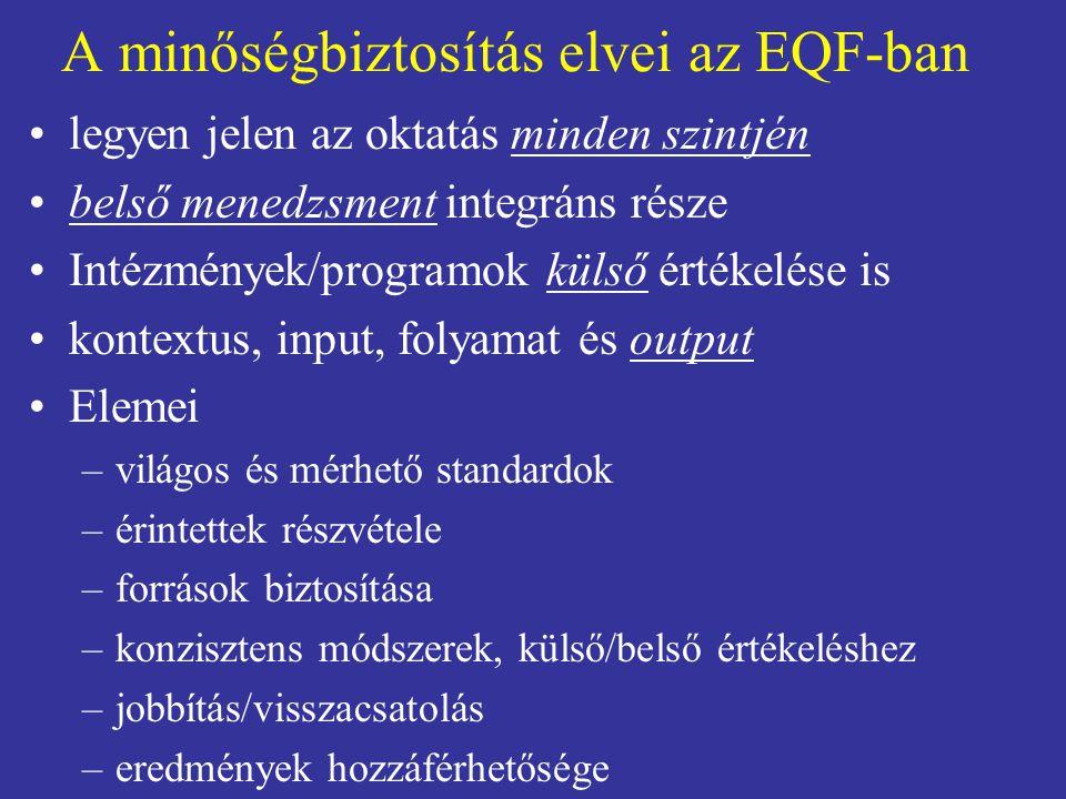 A minőségbiztosítás elvei az EQF-ban