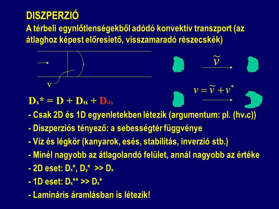 Dx* = D + Dtx + Ddx DISZPERZIÓ