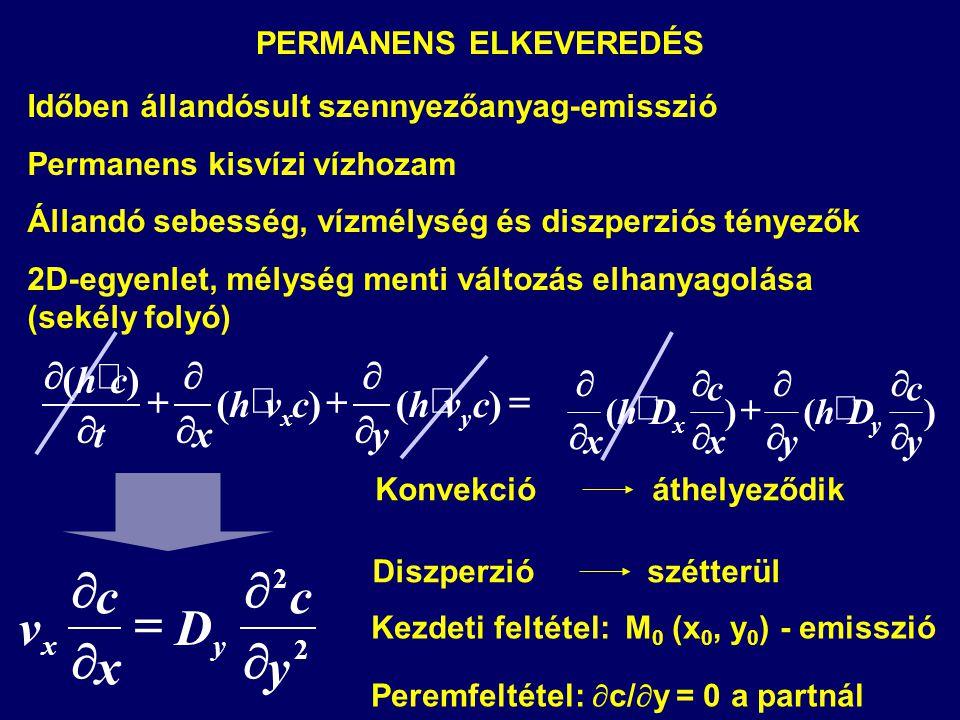 PERMANENS ELKEVEREDÉS
