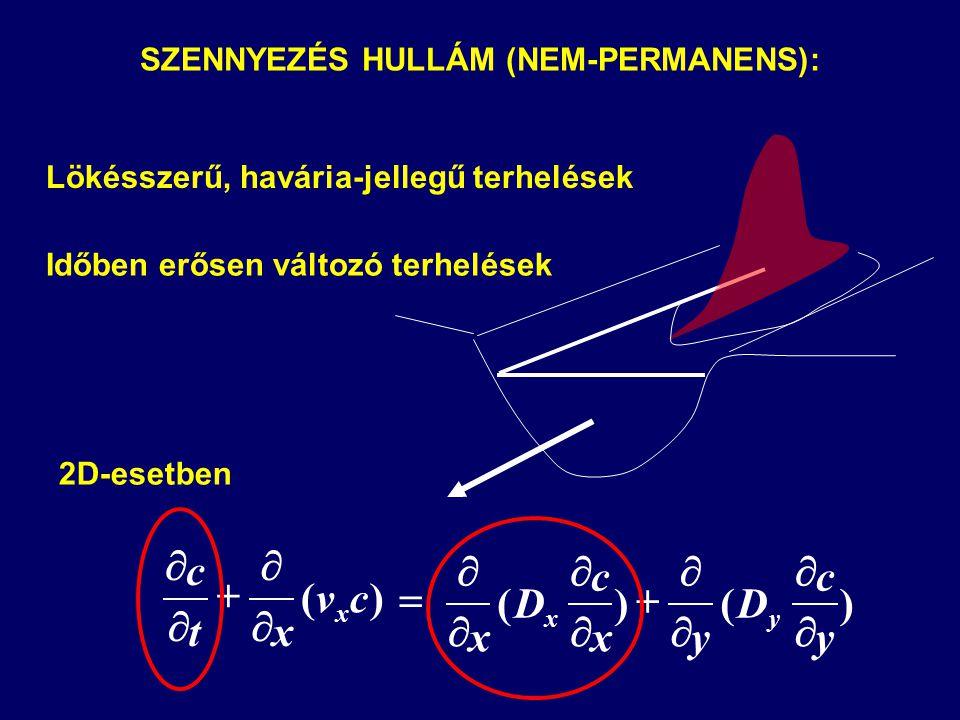 SZENNYEZÉS HULLÁM (NEM-PERMANENS):