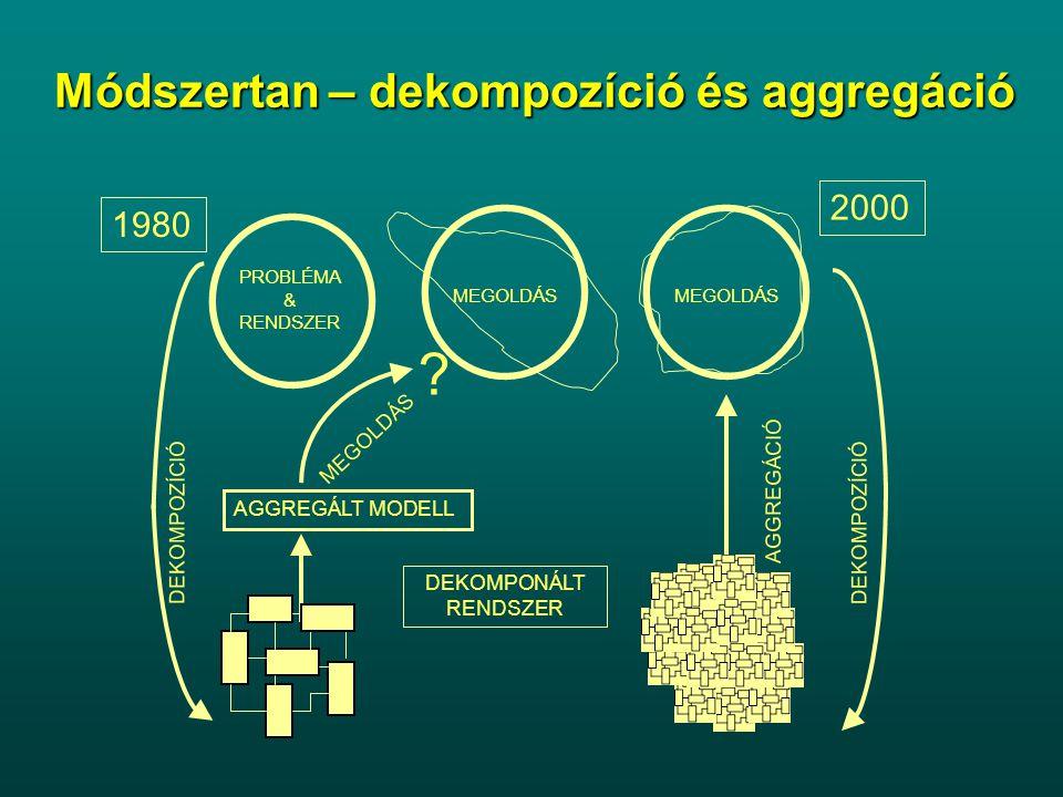 Módszertan – dekompozíció és aggregáció 2000 1980 MEGOLDÁS