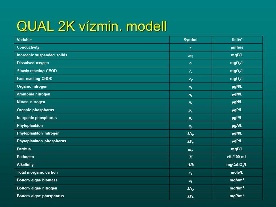 QUAL 2K vízmin. modell s mi o cs cf no na nn po pi ap INp IPp mo X Alk