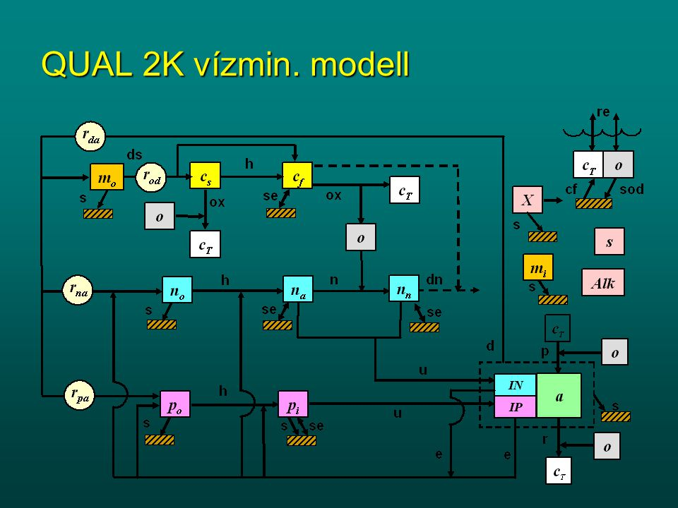 QUAL 2K vízmin. modell