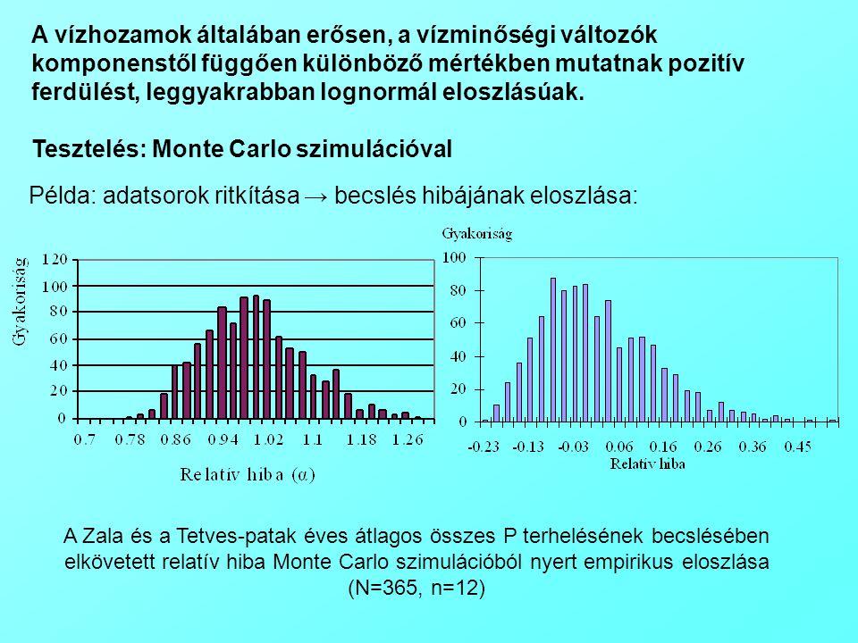 Tesztelés: Monte Carlo szimulációval