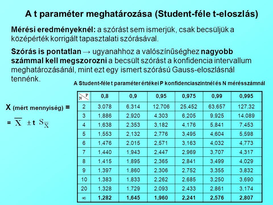 A t paraméter meghatározása (Student-féle t-eloszlás)