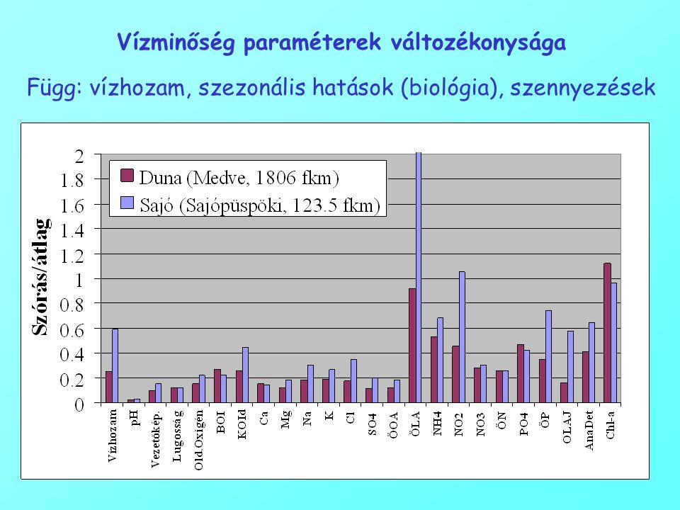 Vízminőség paraméterek változékonysága