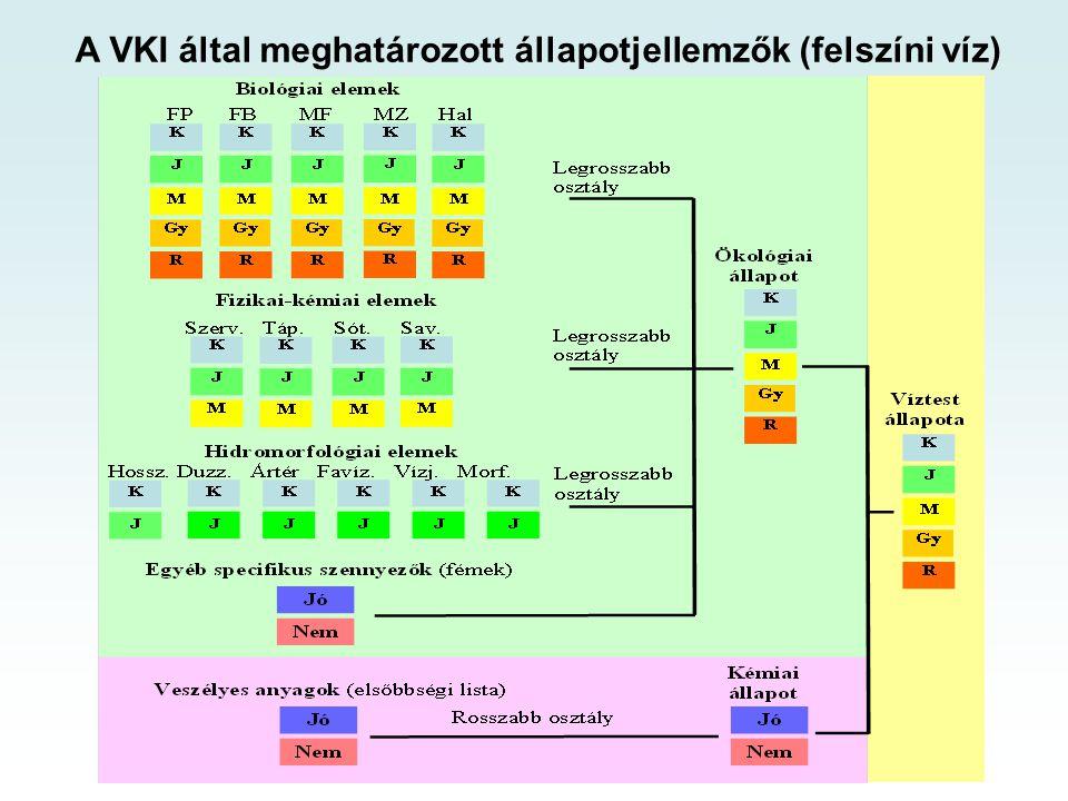 A VKI által meghatározott állapotjellemzők (felszíni víz)