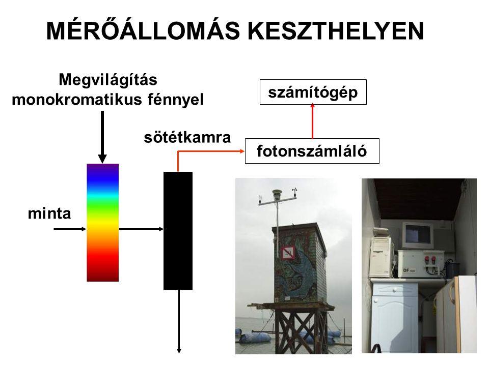 Megvilágítás monokromatikus fénnyel