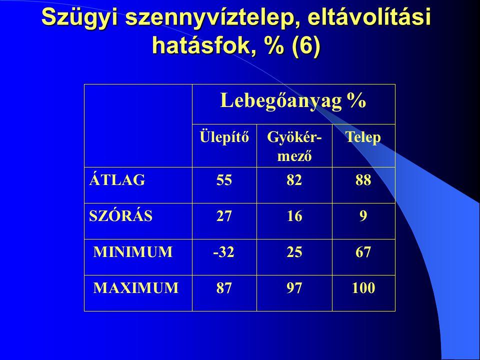 Szügyi szennyvíztelep, eltávolítási hatásfok, % (6)