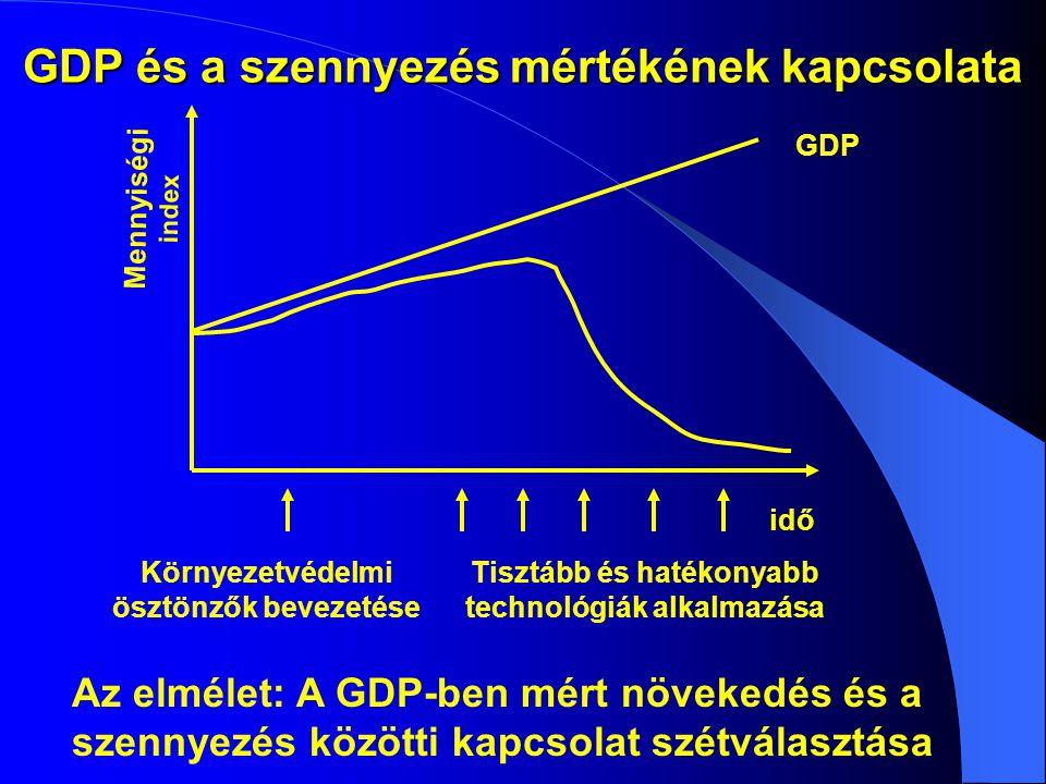 GDP és a szennyezés mértékének kapcsolata