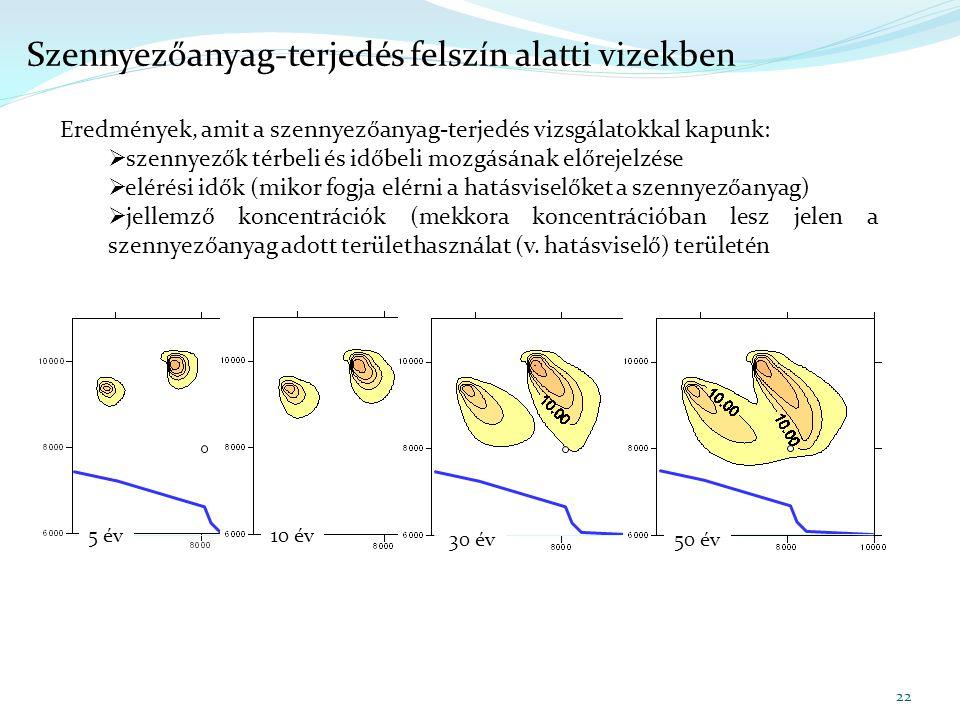 Szennyezőanyag-terjedés felszín alatti vizekben