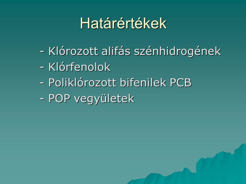 Határértékek - Klórozott alifás szénhidrogének - Klórfenolok - Poliklórozott bifenilek PCB - POP vegyületek