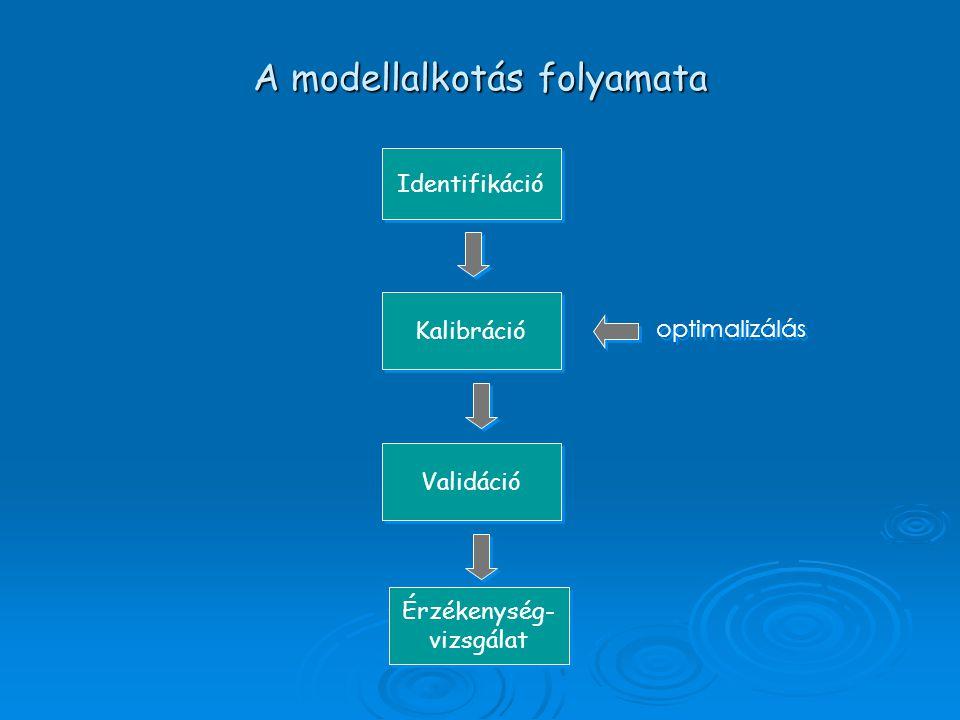 A modellalkotás folyamata