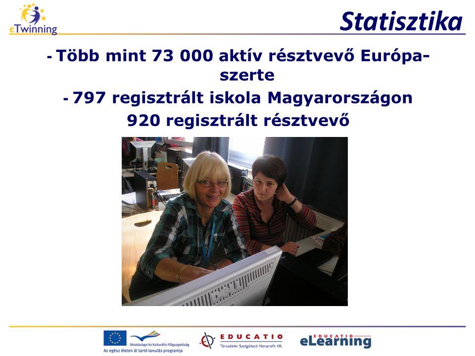 Statisztika - Több mint 73 000 aktív résztvevő Európa-szerte