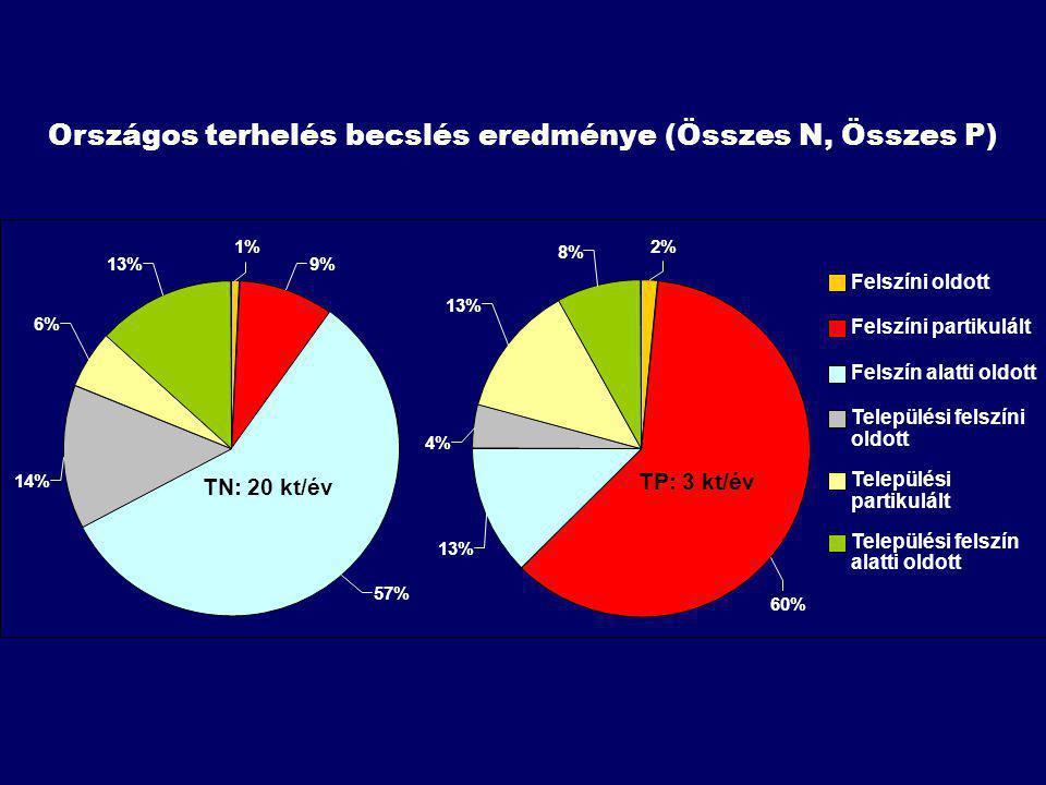 Országos terhelés becslés eredménye (Összes N, Összes P)