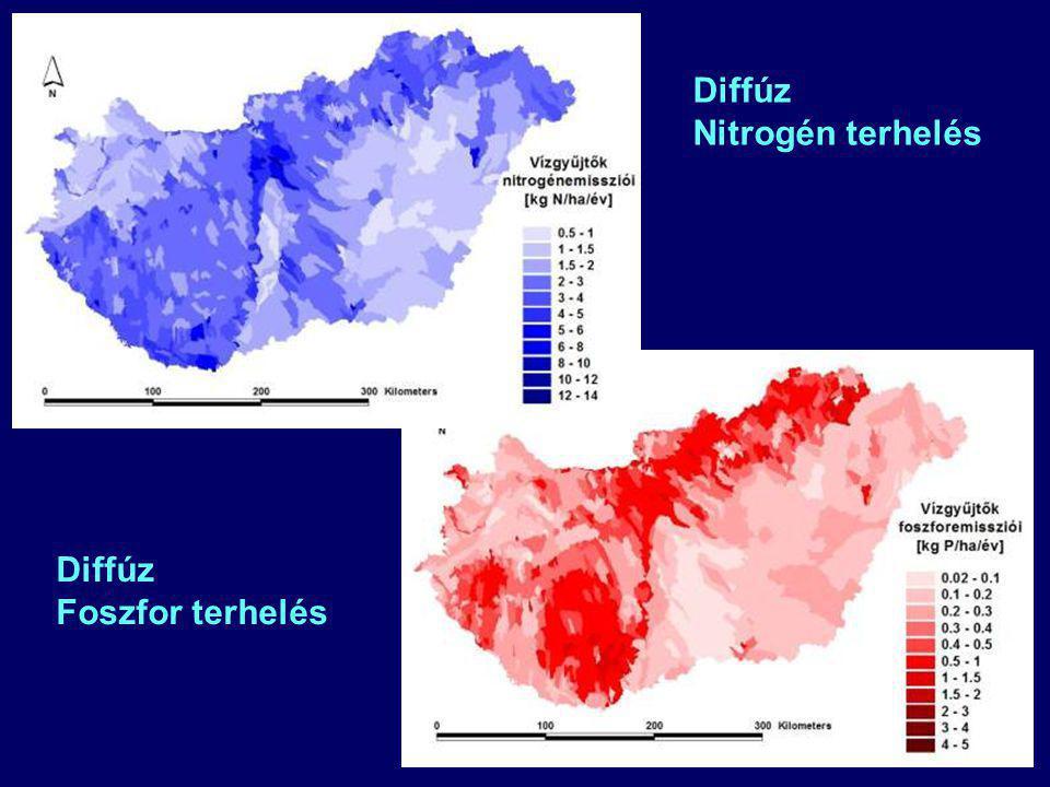 Diffúz Nitrogén terhelés Diffúz Foszfor terhelés