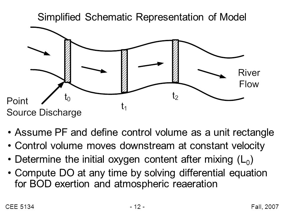 Simplified Schematic Representation of Model
