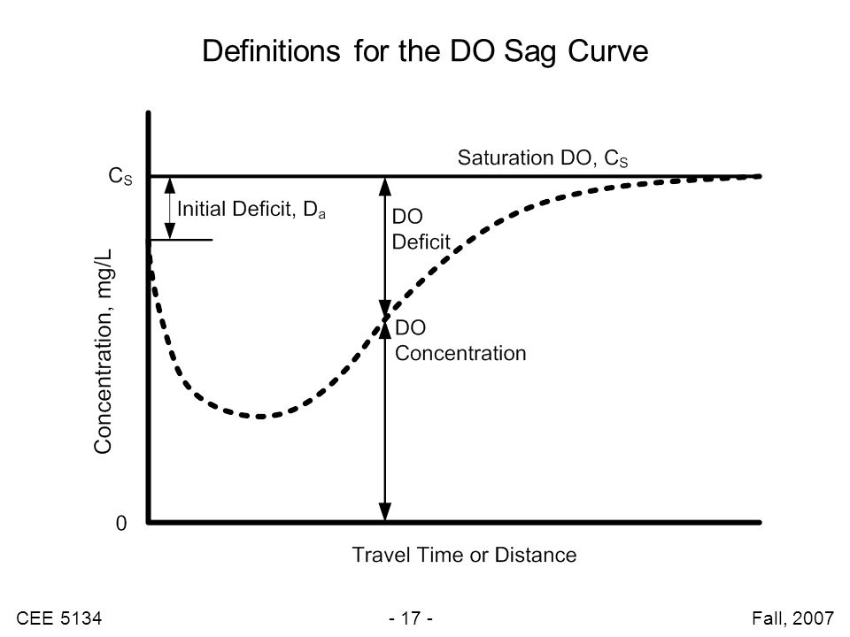 Definitions for the DO Sag Curve