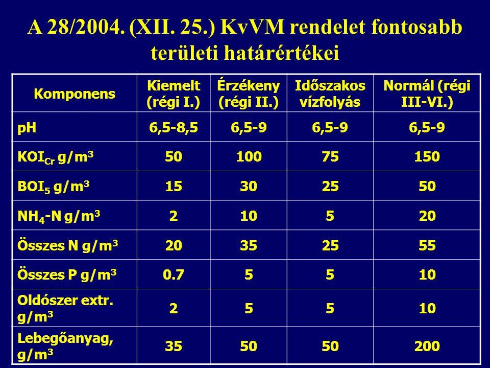 A 28/2004. (XII. 25.) KvVM rendelet fontosabb területi határértékei