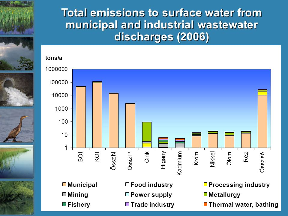 Total emissions to surface water from municipal and industrial wastewater discharges (2006)