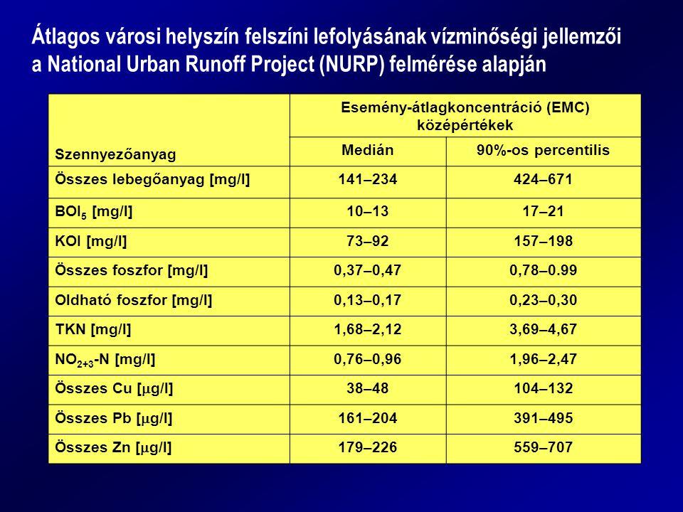 Esemény-átlagkoncentráció (EMC) középértékek
