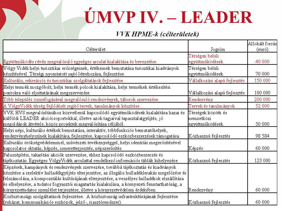 ÚMVP IV. – LEADER VVK HPME-k (célterületek)