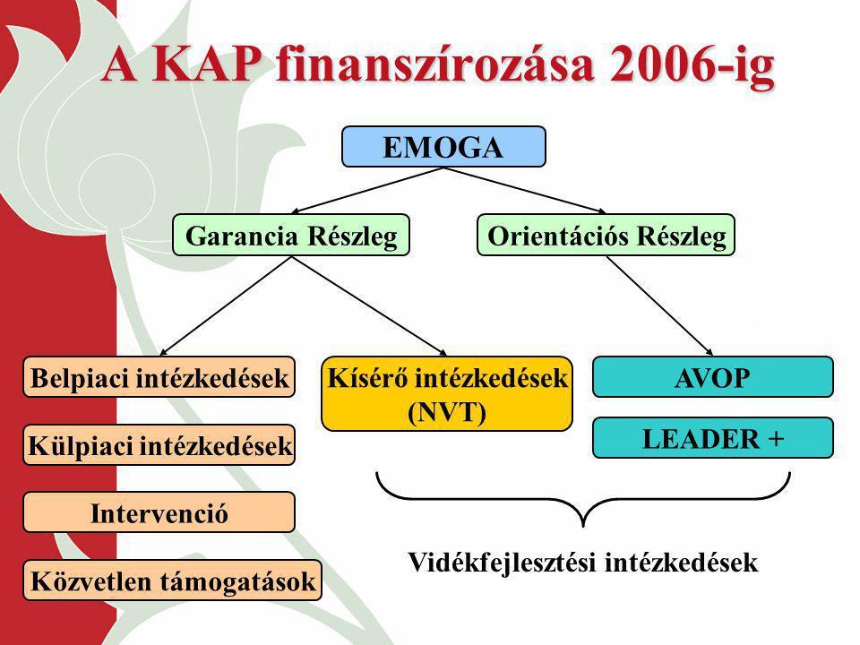 A KAP finanszírozása 2006-ig