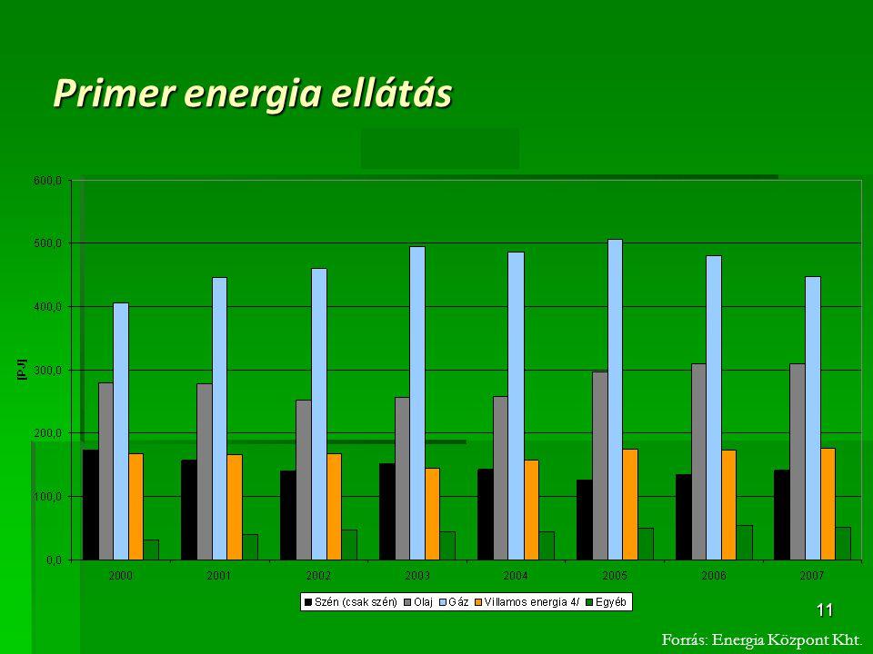 Primer energia ellátás