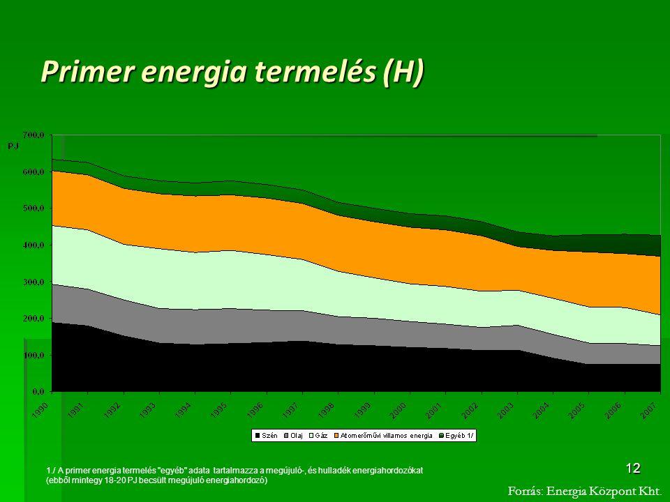 Primer energia termelés (H)