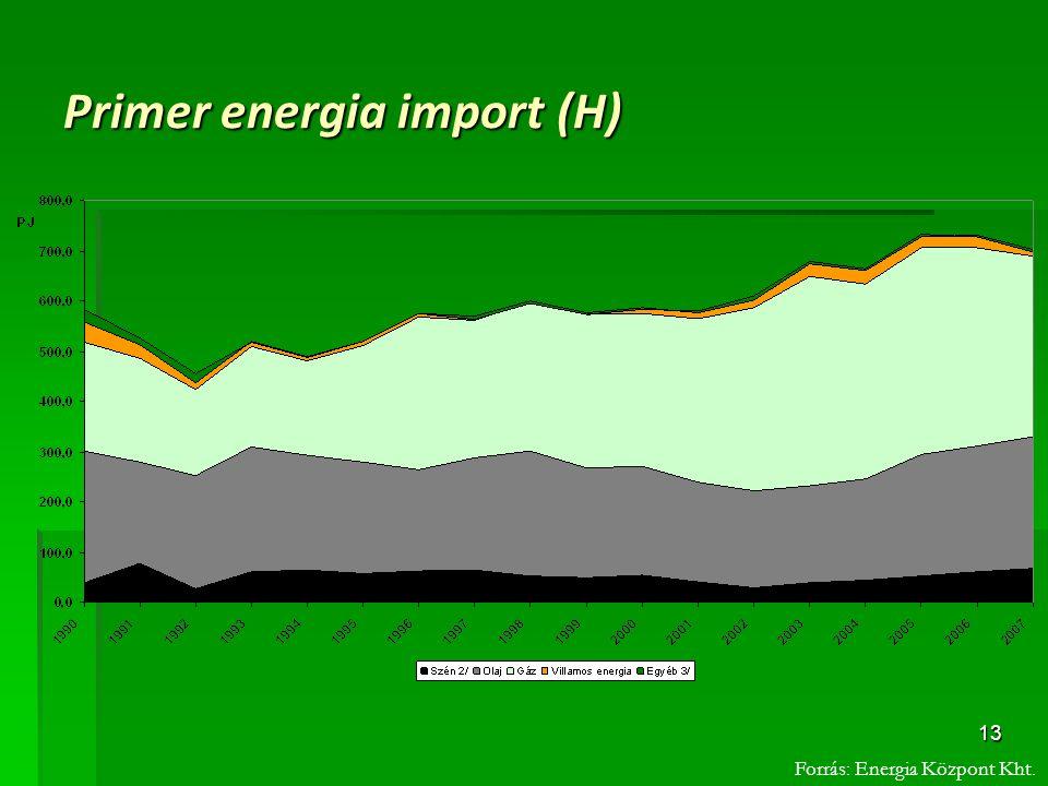 Primer energia import (H)