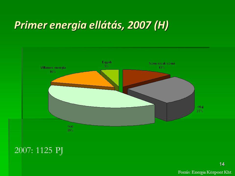 Primer energia ellátás, 2007 (H)
