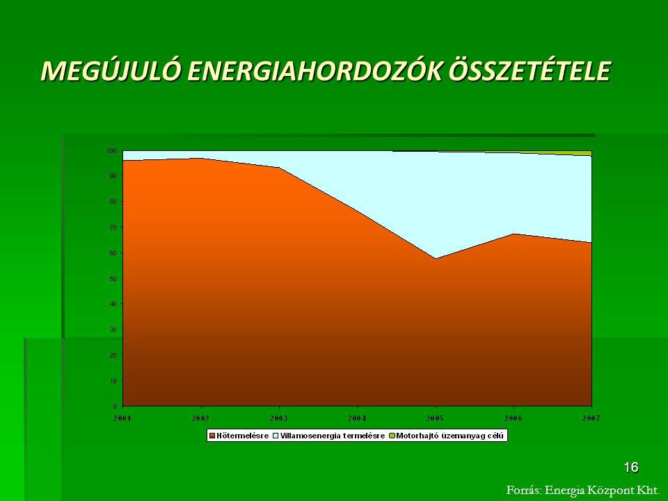MEGÚJULÓ ENERGIAHORDOZÓK ÖSSZETÉTELE