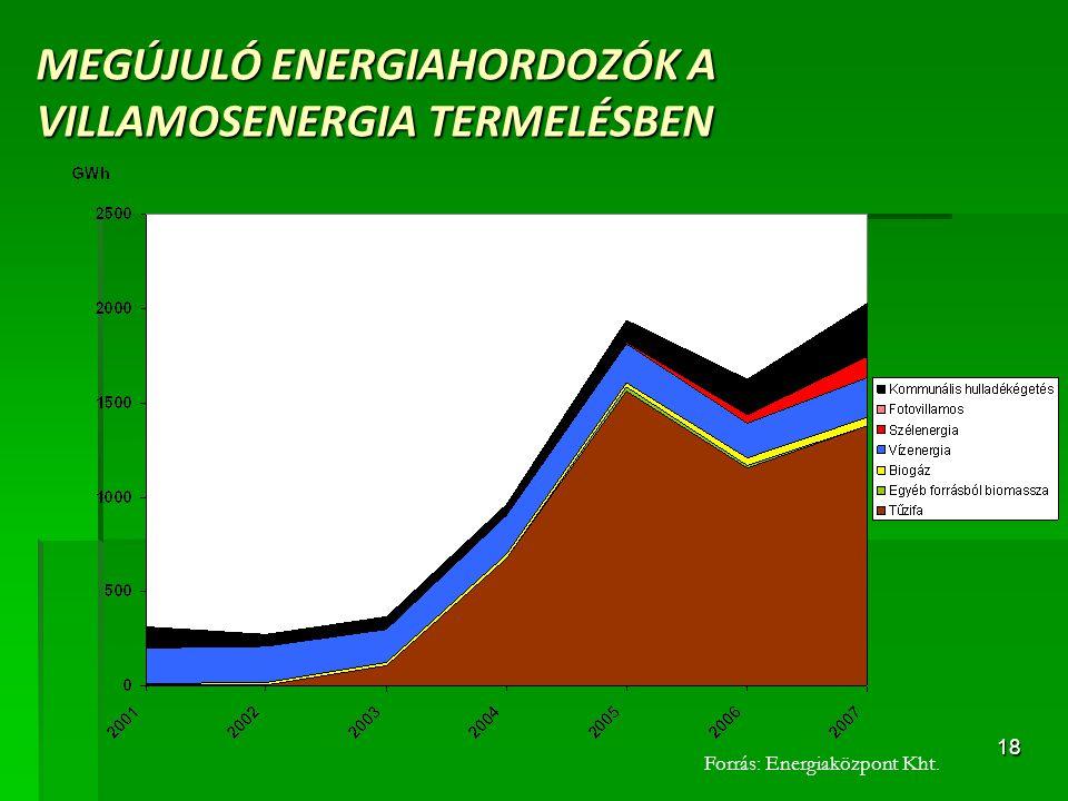 MEGÚJULÓ ENERGIAHORDOZÓK A VILLAMOSENERGIA TERMELÉSBEN
