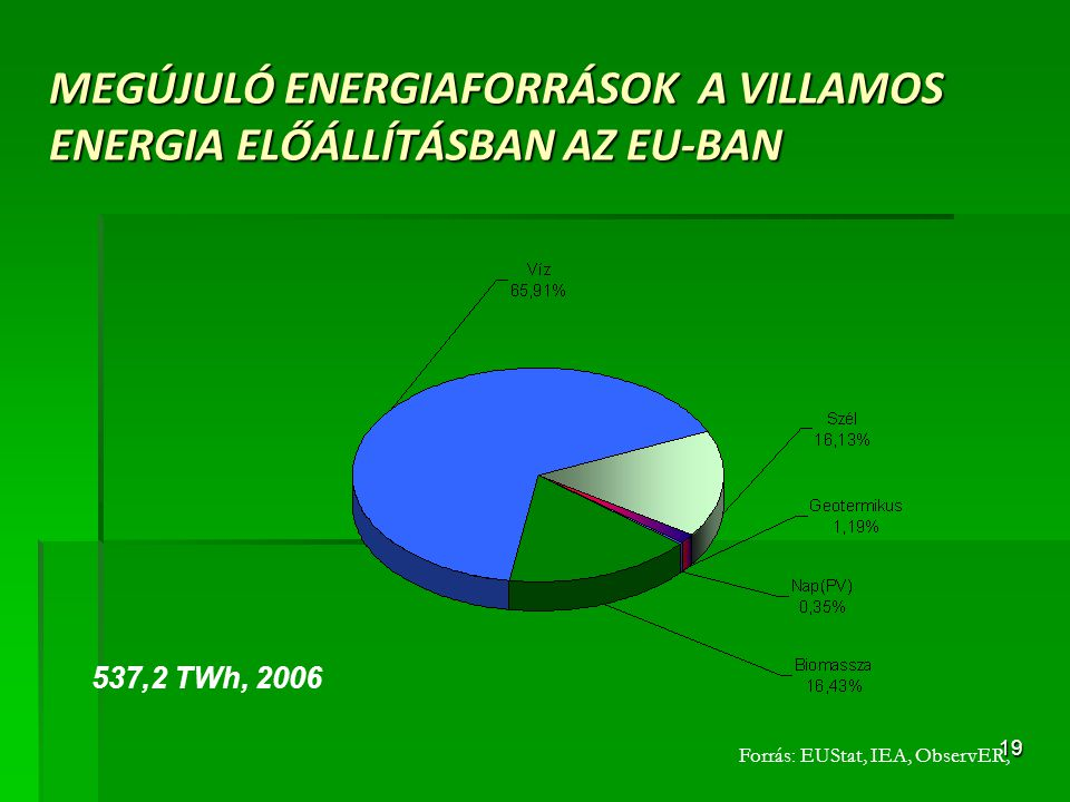 MEGÚJULÓ ENERGIAFORRÁSOK A VILLAMOS ENERGIA ELŐÁLLÍTÁSBAN AZ EU-BAN
