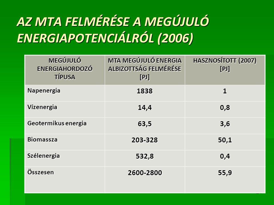 AZ MTA FELMÉRÉSE A MEGÚJULÓ ENERGIAPOTENCIÁLRÓL (2006)