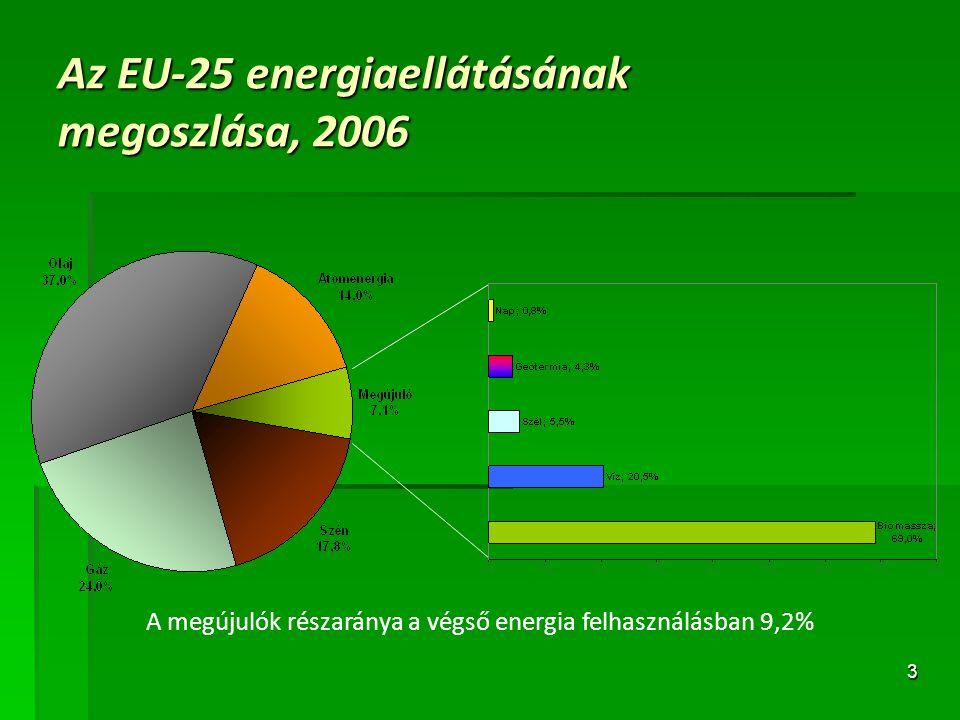 Az EU-25 energiaellátásának megoszlása, 2006