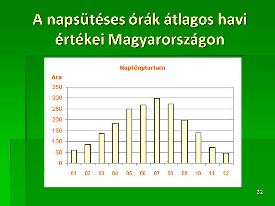 A napsütéses órák átlagos havi értékei Magyarországon