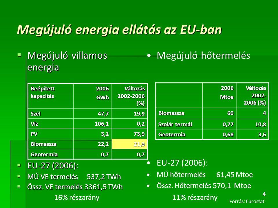 Megújuló energia ellátás az EU-ban