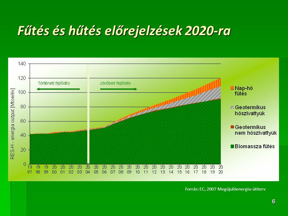 Fűtés és hűtés előrejelzések 2020-ra