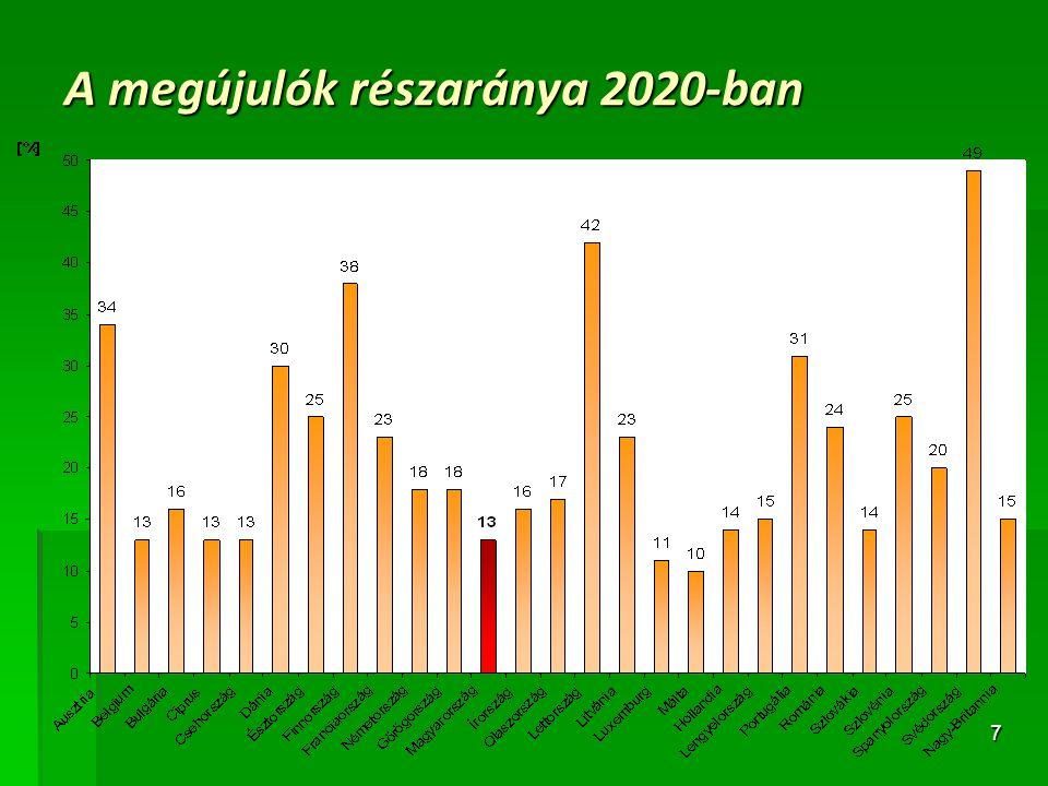 A megújulók részaránya 2020-ban