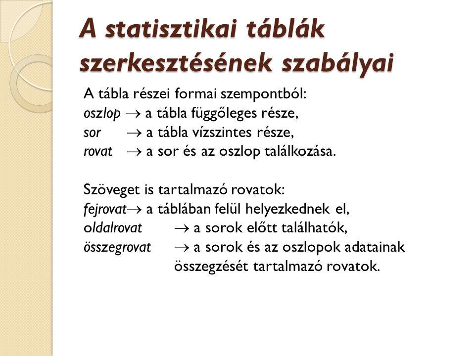A statisztikai táblák szerkesztésének szabályai