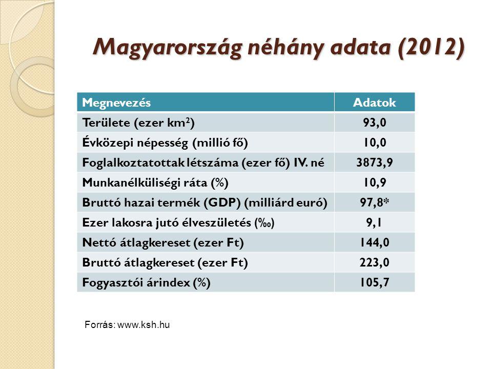 Magyarország néhány adata (2012)