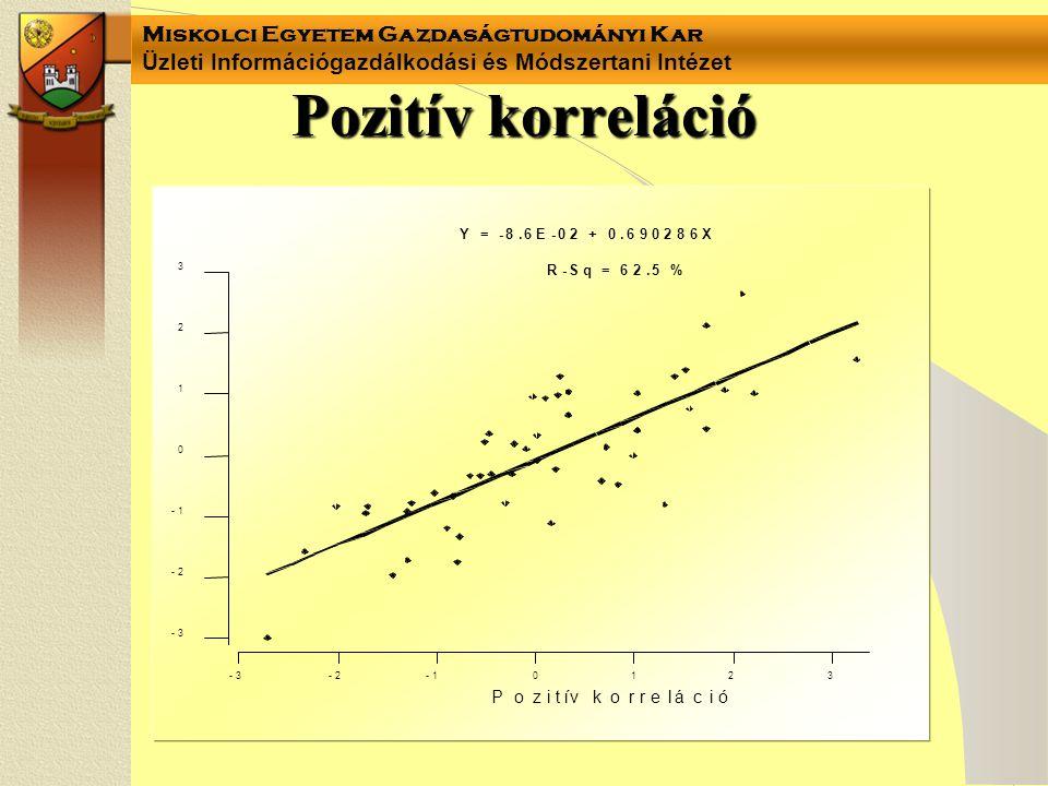 Pozitív korreláció P o z i t í v k r e l á c ó R S q = 6 . 5 % Y 8 E +