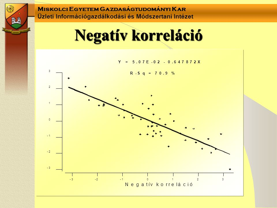 Negatív korreláció N e g a t í v k o r l á c i ó Y = 5 . 7 E 6 4 8 X R