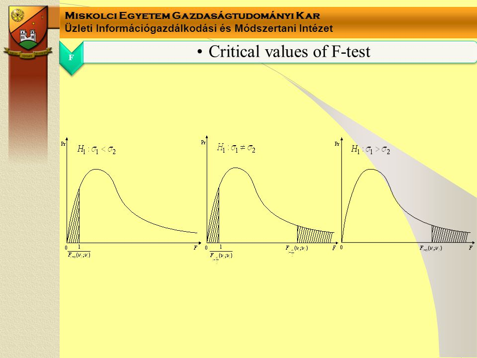 Critical values of F-test
